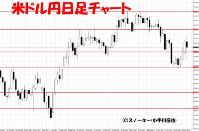 20171202米ドル円日足チャート