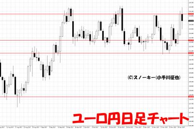 20171202ユーロ円日足チャート