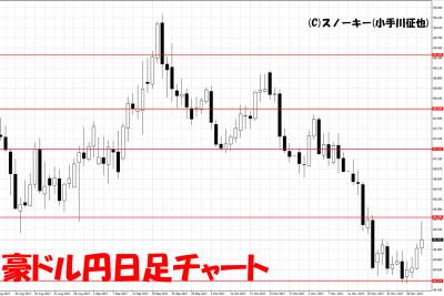 20171202豪ドル円日足チャート