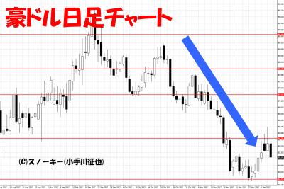 2017年11月リピート系FX検証豪ドル円日足