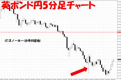 20171209米雇用統計英ポンド円5分足