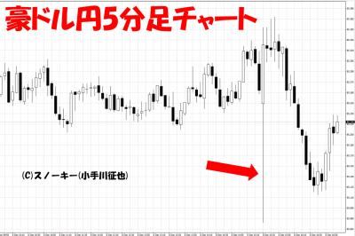 20171209米雇用統計豪ドル円5分足
