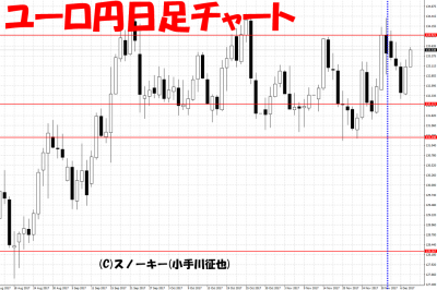 20171210さきよみLIONチャート検証ユーロ円日足