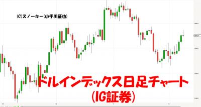 20171210ドルインデックス日足チャート