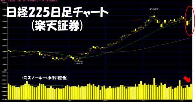 20171210日経225日足チャート