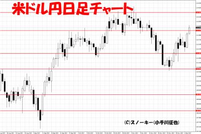 20171210米ドル円日足チャート