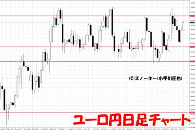 20171210ユーロ円日足チャート