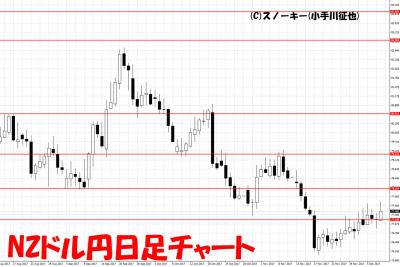 20171210NZドル円日足チャート