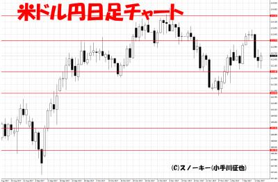 20171216米ドル円日足