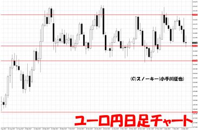 20171216ユーロ円日足
