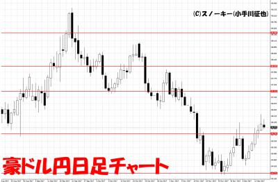 20171216豪ドル円日足
