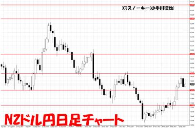 20171216NZドル円日足