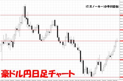 20171223豪ドル円日足