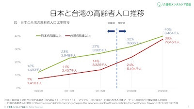 日本と台湾の高齢者人口の比率推移