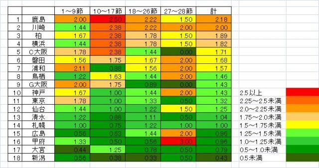 節目ごとの1試合平均勝ち点表