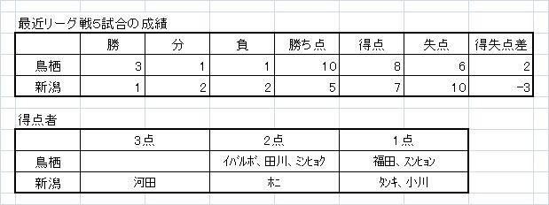 最近5試合の成績