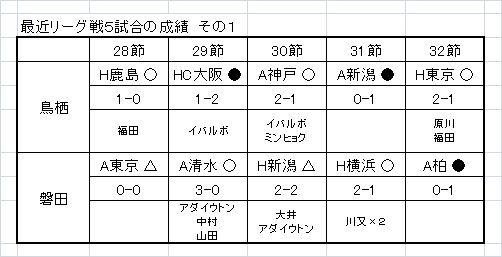 最近5試合の成績1