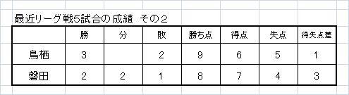最近5試合の成績2