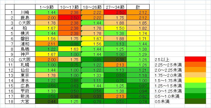 2017年節目ごとの1試合平均勝ち点表