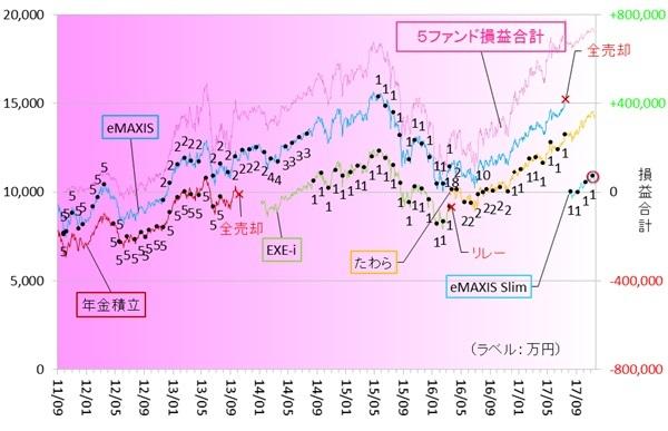 新興国株式171101