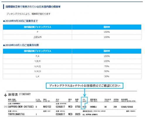 ANA国際線航空券の国内線の積算率