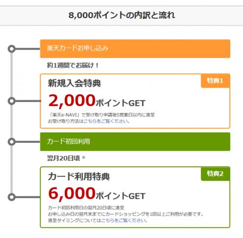 楽天スーパーポイント8,000ポイント獲得までのプロセス