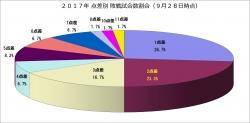 2017年点差別敗戦試合数割合9月28日時点