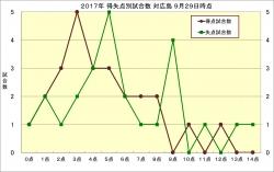 2017年得失点別試合数対広島9月29日時点