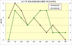 2017年得失点別試合数対読売9月29日時点
