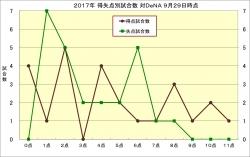2017年得失点別試合数対DeNA9月29日時点