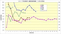 2017年先発投手通算防御率推移2_10月8日時点