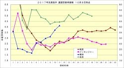 2017年先発投手通算防御率推移1_10月8日時点