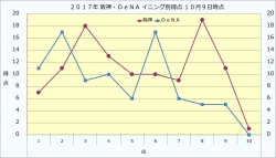 2017年阪神・DeNAイニング別得点10月9日時点