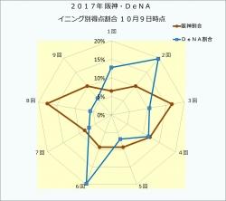2017年阪神・DeNAイニング別得点割合10月9日時点