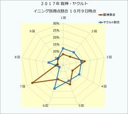 2017年阪神・ヤクルト_イニング別得点割合10月9日時点