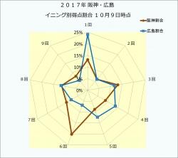 2017年阪神・広島イニング別得点割合10月9日時点