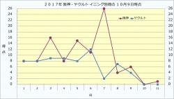 2017年阪神・ヤクルト_イニング別得点10月9日時点