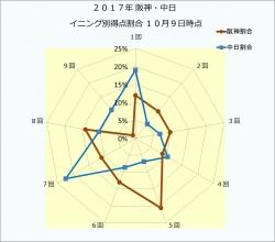 2017年阪神・中日イニング別得点割合10月9日時点
