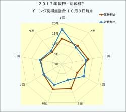 2017年阪神・対戦相手イニング別得点割合10月9日時点