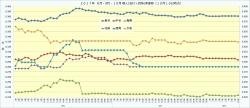 2017年8月・9月・10月個人(安打+四球)率推移2_10月10日時点