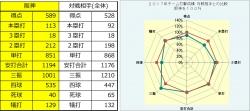 2017年阪神・対戦相手打撃成績比較