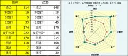 2017年阪神・広島打撃成績比較