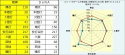 2017年阪神・DeNA打撃成績比較