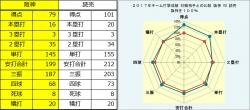2017年阪神・読売打撃成績比較