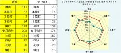 2017年阪神・ヤクルト打撃成績比較