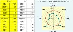 2017年阪神・中日打撃成績比較