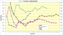 2017年先発投手通算防御率推移1