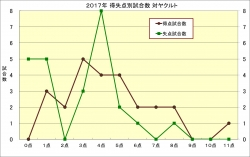 2017年得失点別試合数_ヤクルト