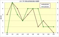 2017年得失点別試合数_読売
