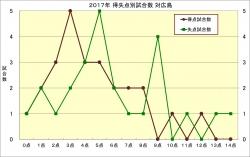 2017年得失点別試合数_広島